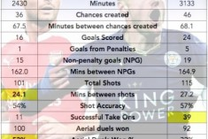 How Giroud tops Vardy, and why Arsenal fail to spend